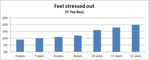 Feel-Stressed-Out