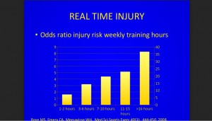 graph-injury-rate-by-hours-sport